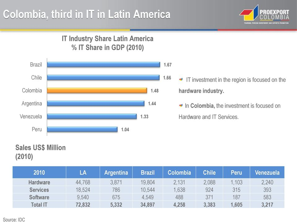 In Colombia, the investment is focused on Hardware and IT Services. Peru 1.