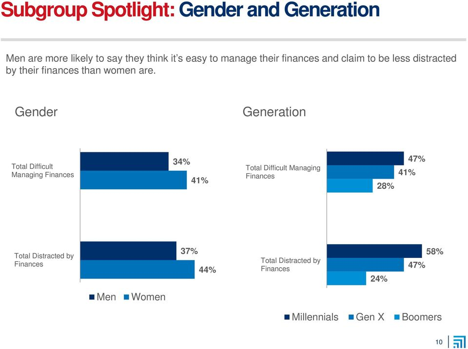 Gender Generation Total Difficult Managing Finances 34% 41% Total Difficult Managing Finances 28%