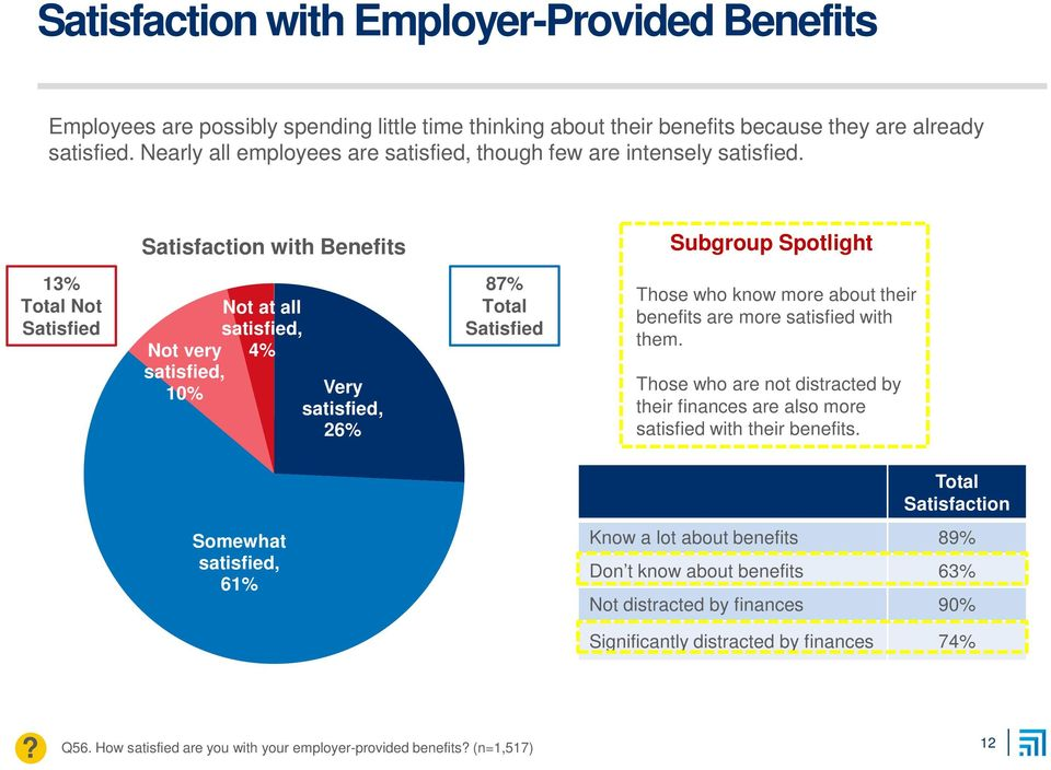 Satisfaction with Benefits Subgroup Spotlight 13% Total Not Satisfied Not very satisfied, 10% Not at all satisfied, 4% Very satisfied, 26% 87% Total Satisfied Those who know more about their benefits