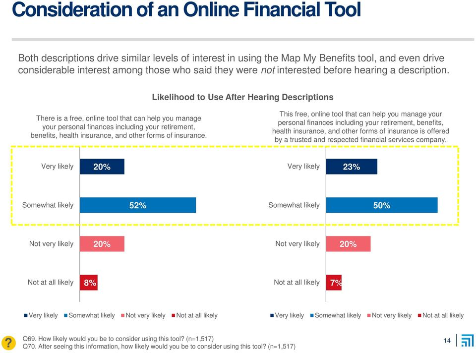 Likelihood to Use After Hearing Descriptions There is a free, online tool that can help you manage your personal finances including your retirement, benefits, health insurance, and other forms of