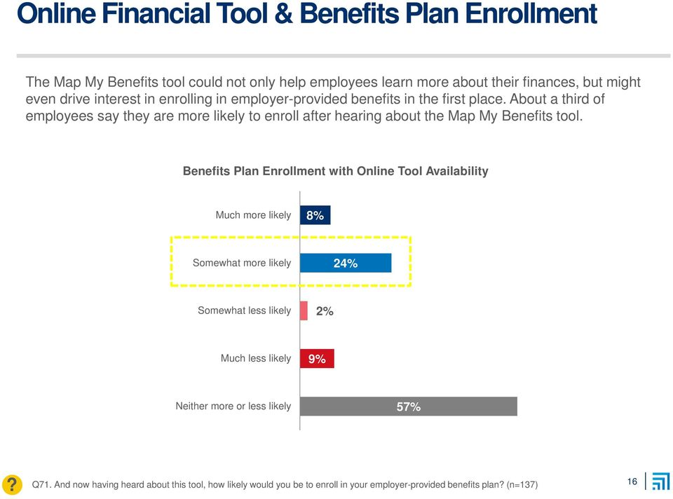 About a third of employees say they are more likely to enroll after hearing about the Map My Benefits tool.