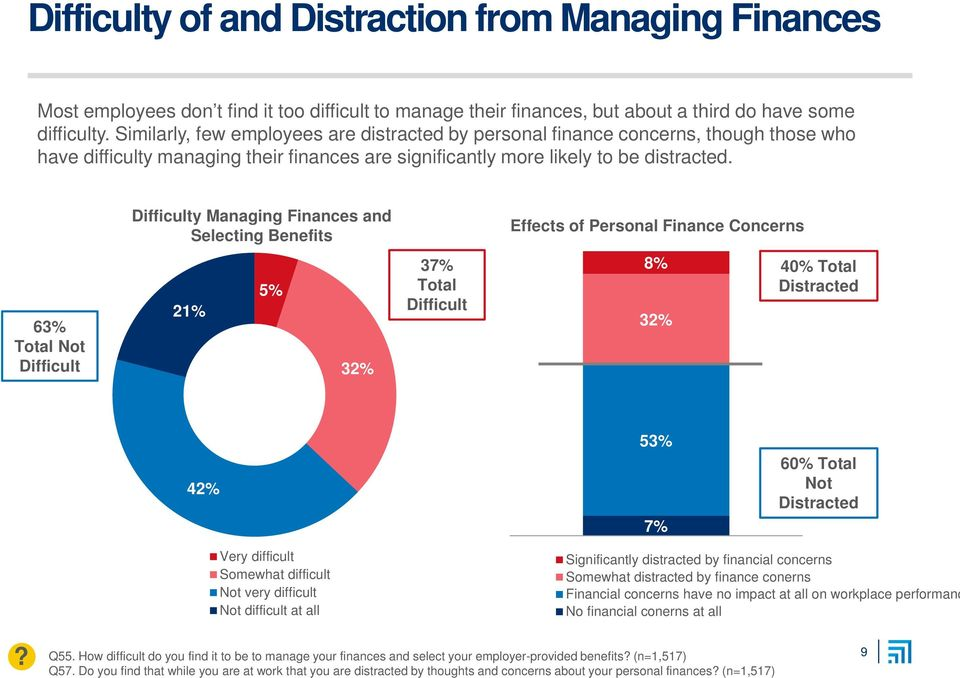 Difficulty Managing Finances and Selecting Benefits Effects of Personal Finance Concerns 63% Total Not Difficult 21% 5% 32% 37% Total Difficult 8% 32% 40% Total Distracted 42% 53% 7% 60% Total Not