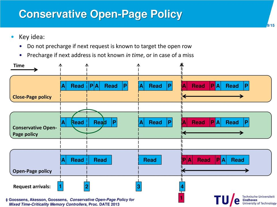 Conservative Open- Page policy A Read Read P A Read P A Read P A Read P A Read Read Read P A Read P A Read Open-Page policy