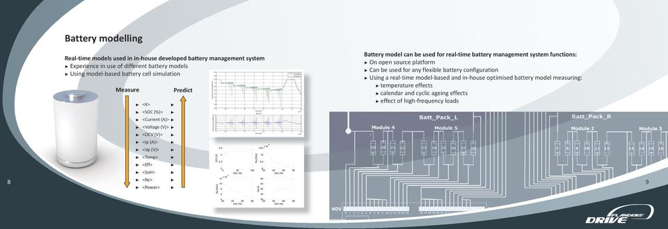 model can be used for real-time battery management system functions: On open source platform Can be used for any flexible battery configuration Using a