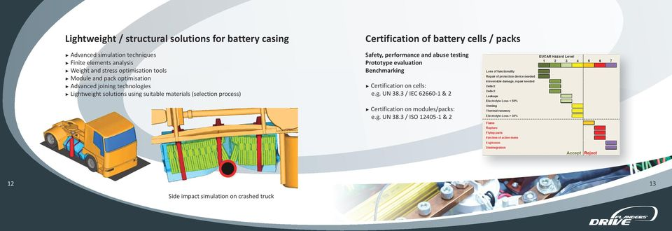 process) Certification of battery cells / packs Safety, performance and abuse testing Prototype evaluation Benchmarking Certification on