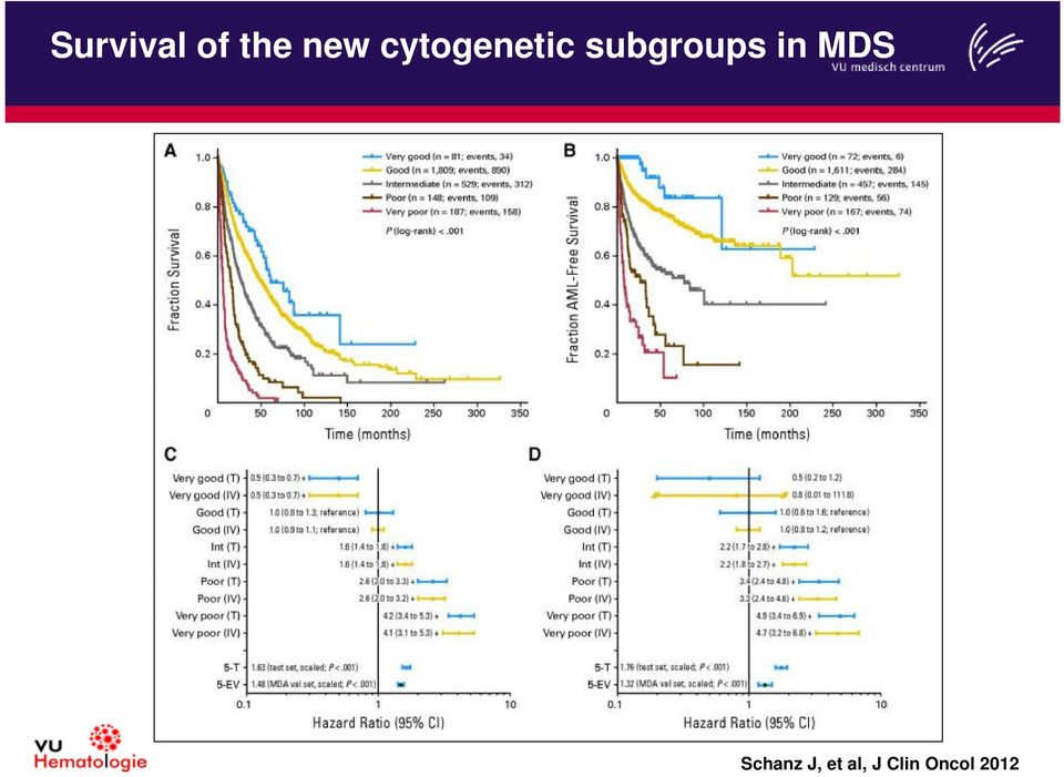 subgroups in MDS