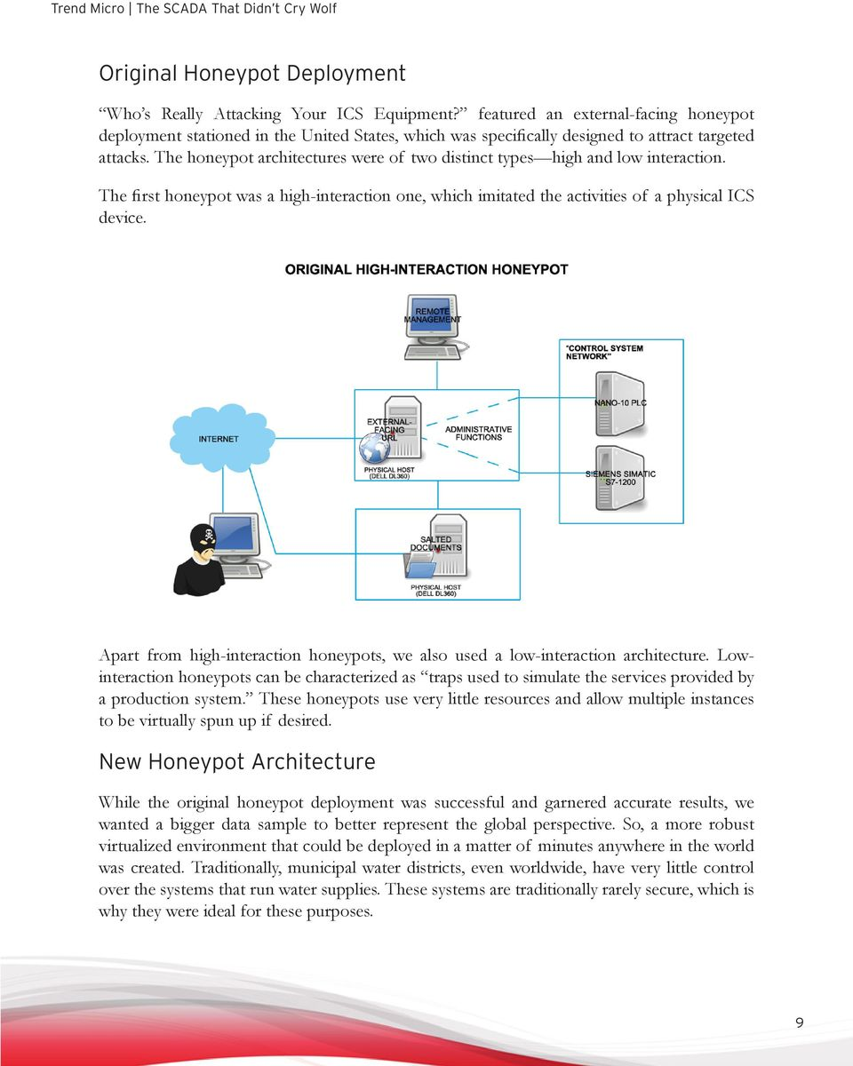 The honeypot architectures were of two distinct types high and low interaction. The first honeypot was a high-interaction one, which imitated the activities of a physical ICS device.