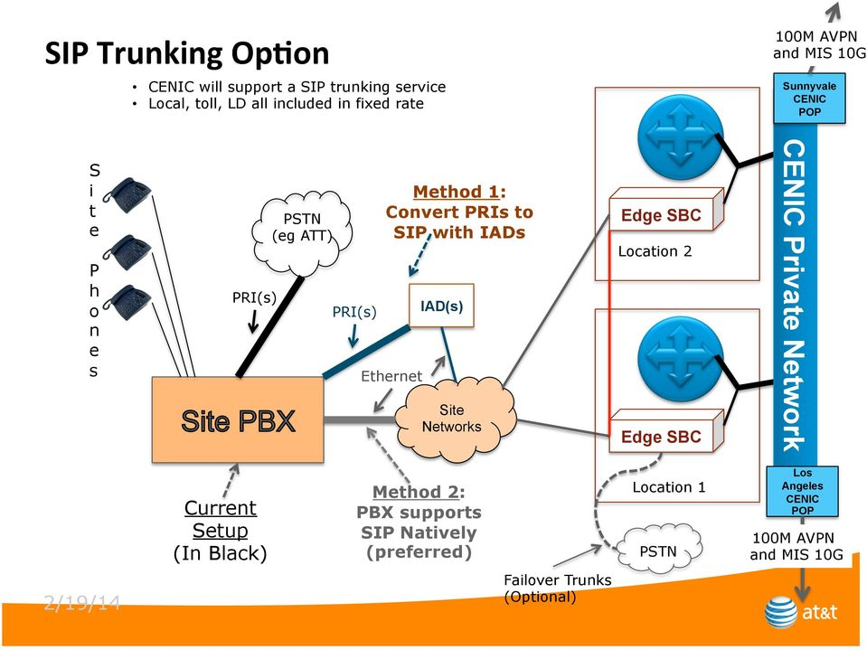 Ethernet IAD(s) Site Networks Edge SBC Location 2 Edge SBC CENIC Private Network Current Setup (In Black) Method 2: PBX