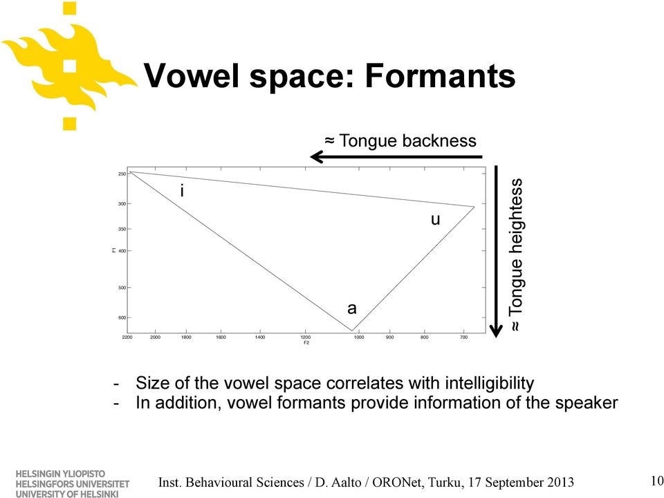 space correlates with intelligibility - In addition, vowel formants provide