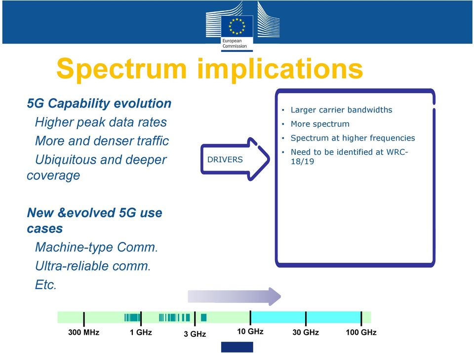 Spectrum at higher frequencies Need to be identified at WRC- 18/19 New &evolved 5G use