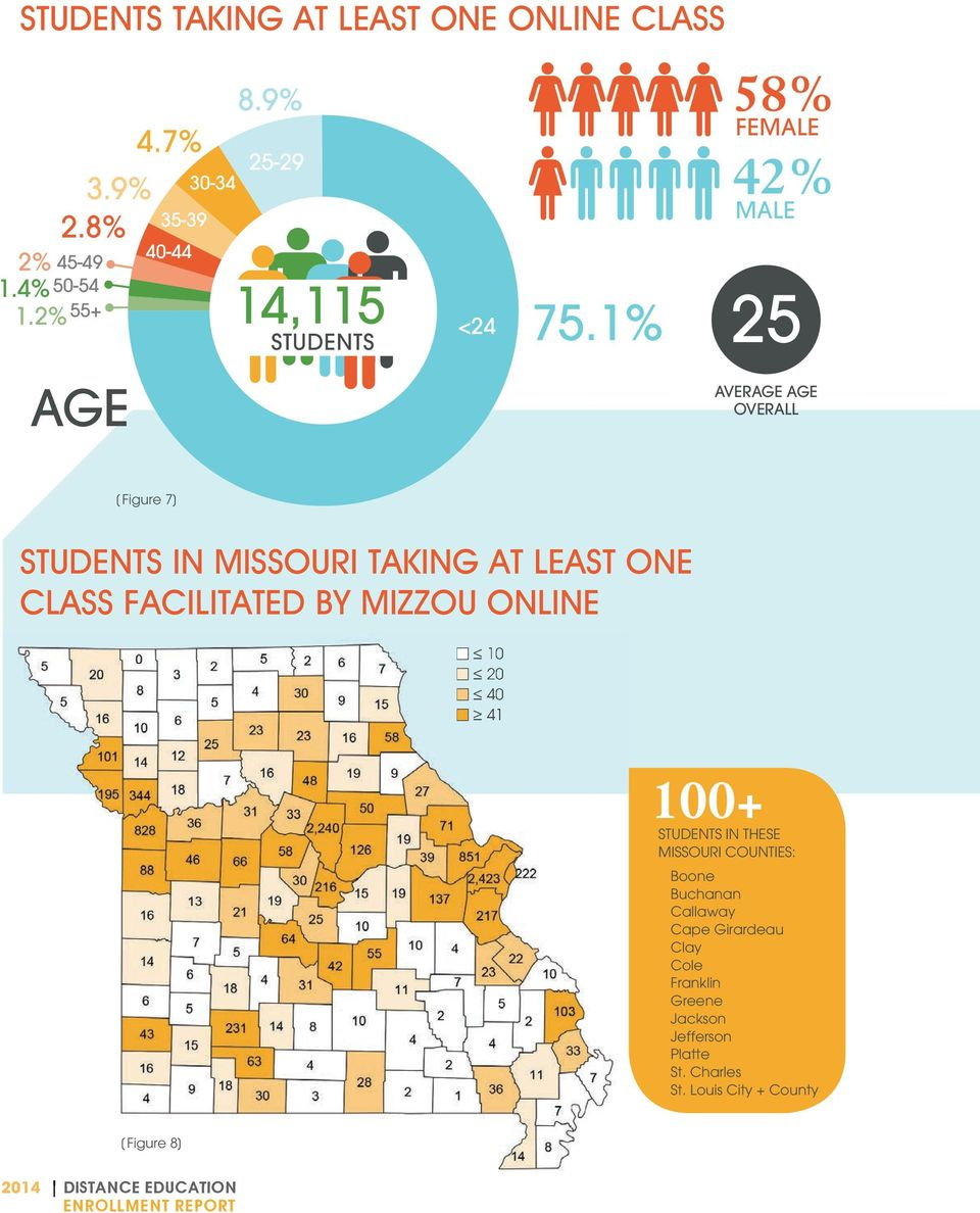 4 + Increased from STUDENTS 2266 IN grad THESE students and 72 undergrads MISSOURI in FY COUNTIES: 2-3.
