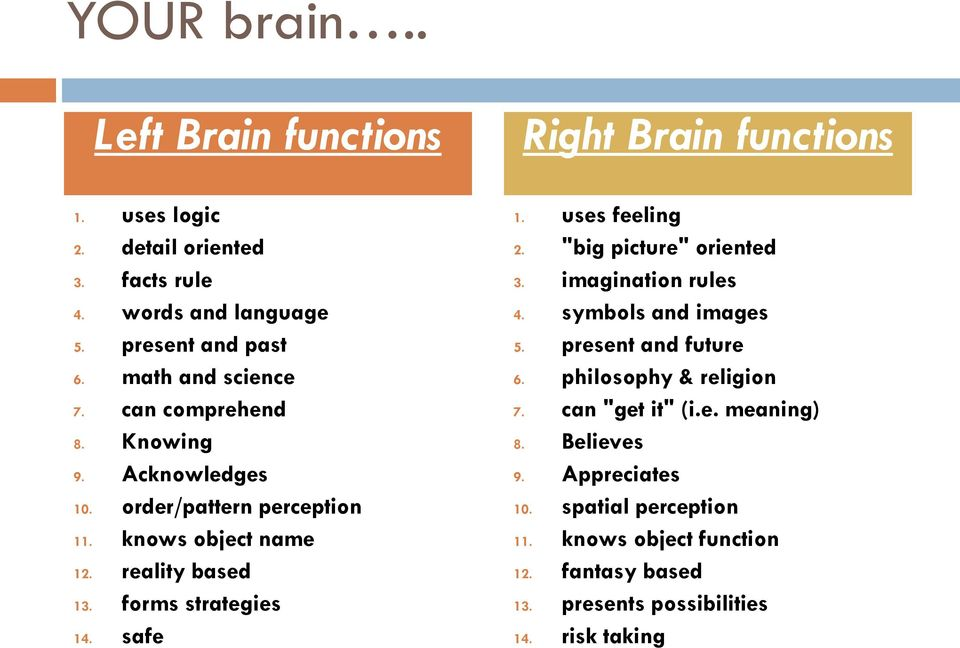 "safe Right Brain functions 1. uses feeling 2. ""big picture"" oriented 3. imagination rules 4. symbols and images 5. present and future 6."