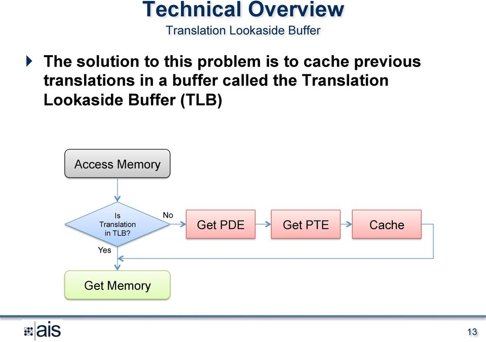 called the Translation Lookaside Buffer (TLB) Access Memory Is