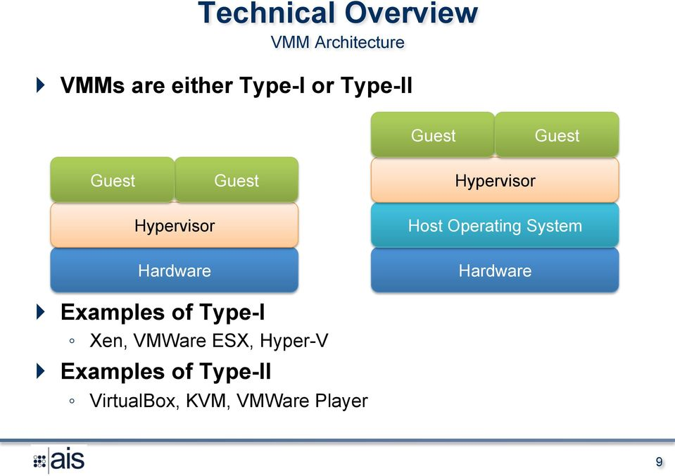 Operating System Hardware Hardware } Examples of Type-I Xen,