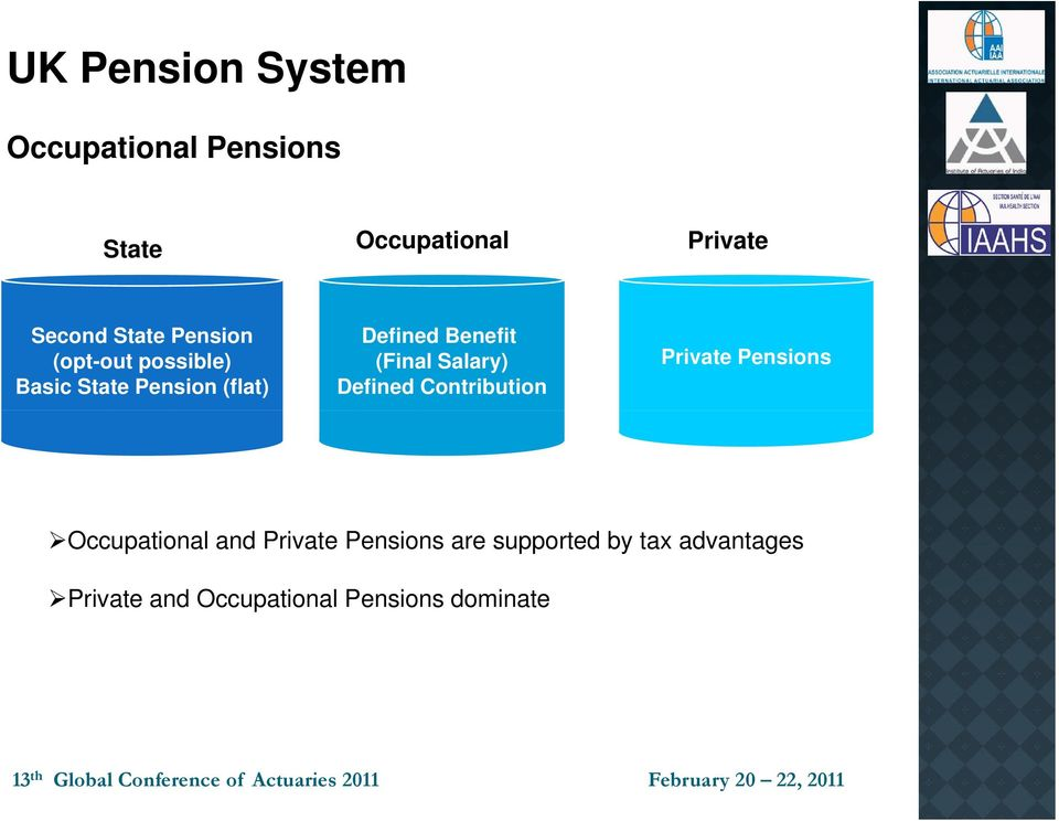 (Final Salary) Defined Contribution Private Pensions Occupational and Private