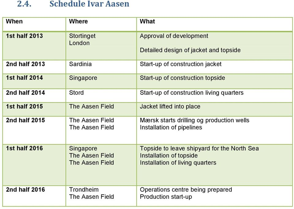 into place 2nd half 2015 The Aasen Field The Aasen Field Mærsk starts drilling og production wells Installation of pipelines 1st half 2016 Singapore The Aasen Field The Aasen Field