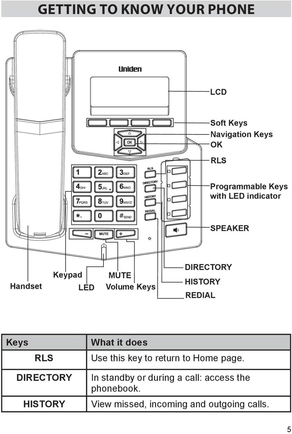 REDIAL Keys RLS What it does Use this key to return to Home page.