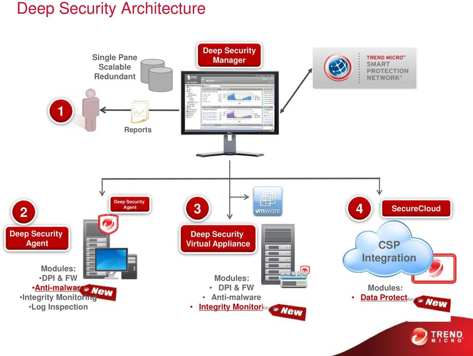 Anti-malware Integrity Monitoring Log Inspection Deep Security Virtual Appliance