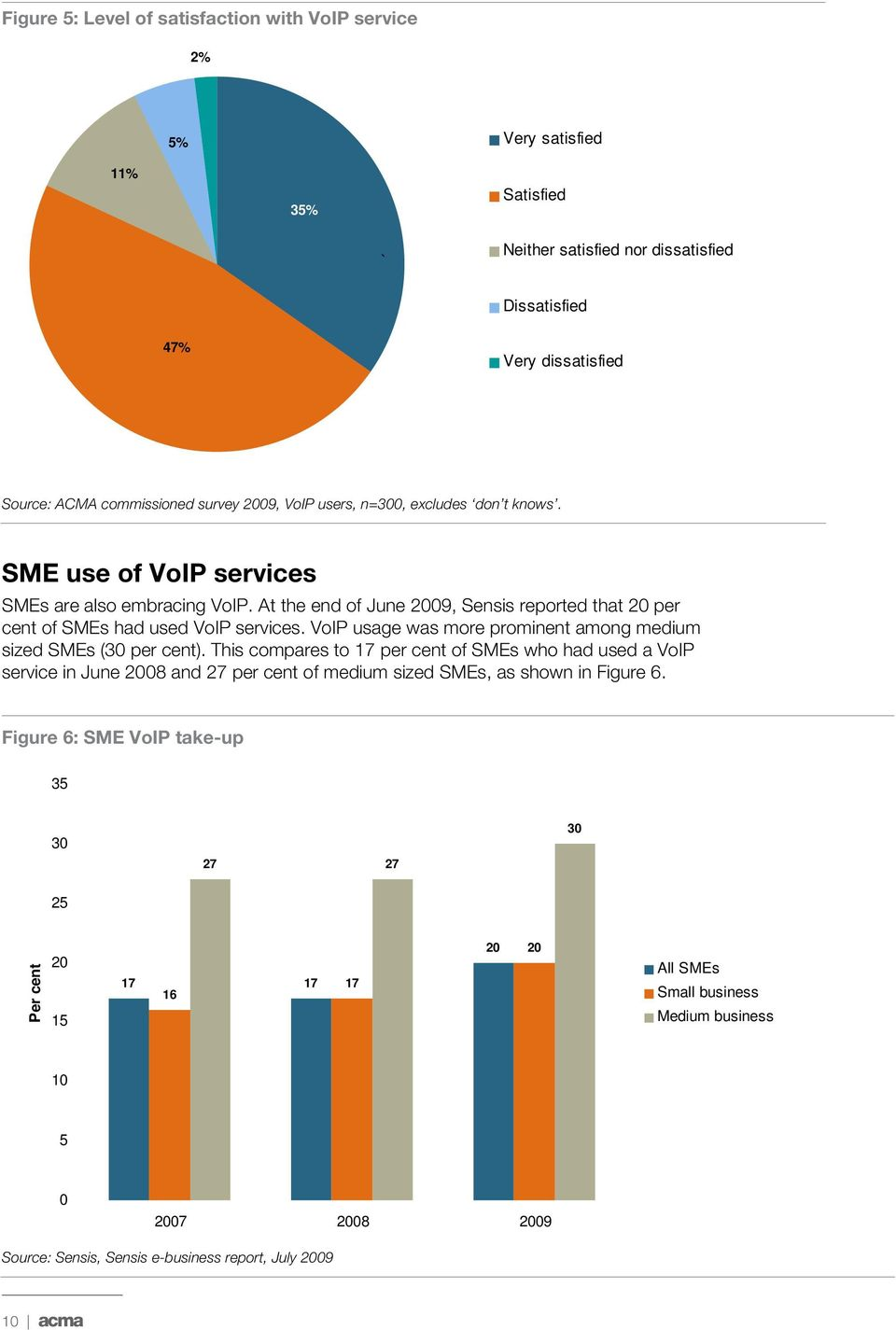 VoIP usage was more prominent among medium sized SMEs (30 per cent).