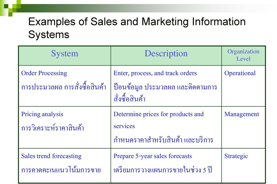 Enter, process, and track orders ป อนข อม ล ประมวลผล และต ดตามการ ส งซ อส นค า Determine prices for products and