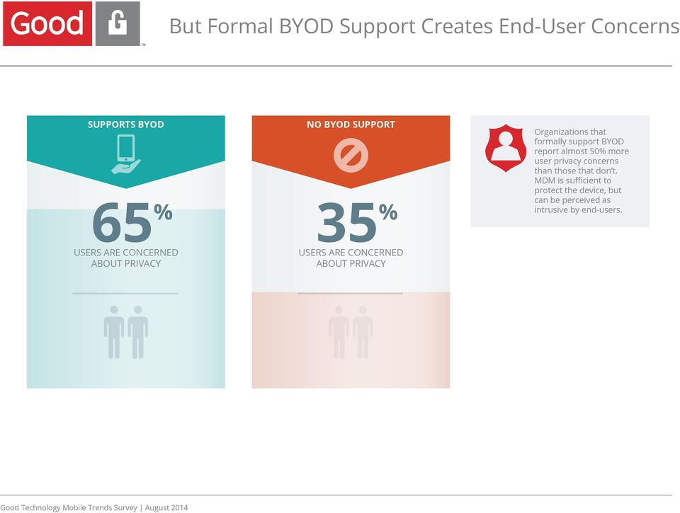 formally support BYOD report almost 50% more user privacy concerns than those that don t.