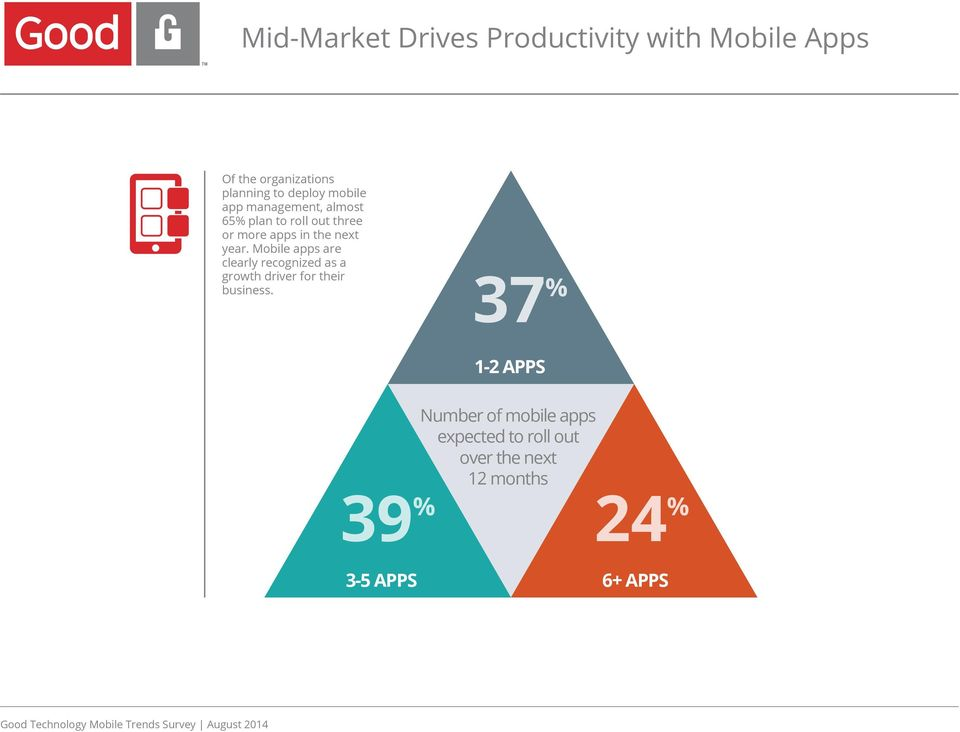 Mobile apps are clearly recognized as a growth driver for their business.