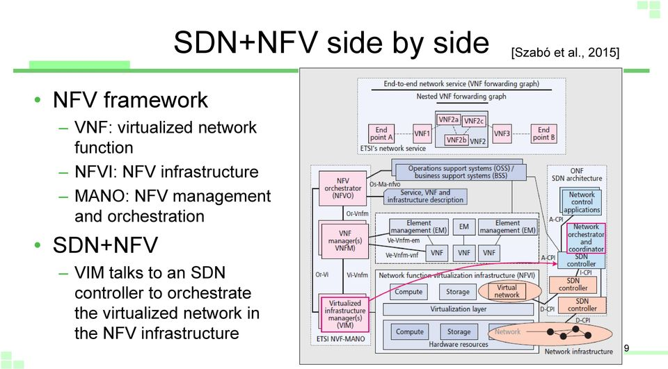 NFV infrastructure MANO: NFV management and orchestration