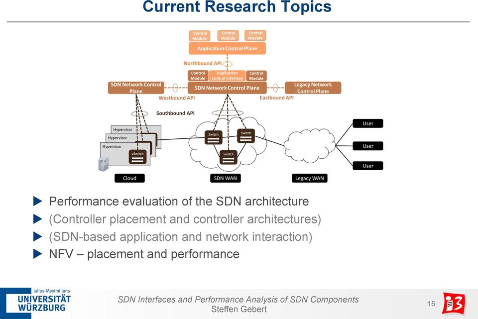 controller architectures) u (SDN-based application