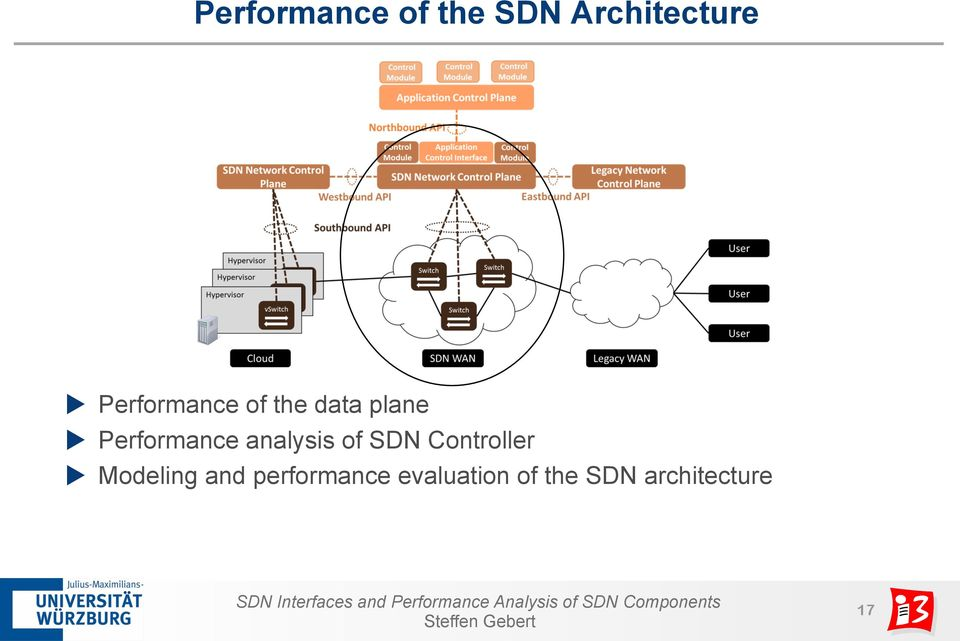 analysis of SDN Controller u Modeling and