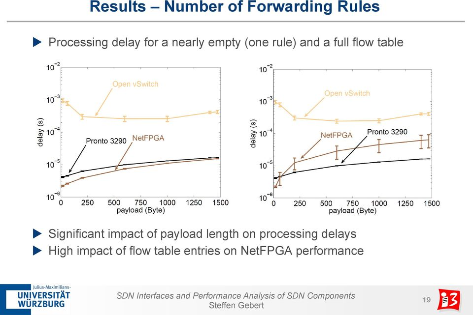 Significant impact of payload length on processing