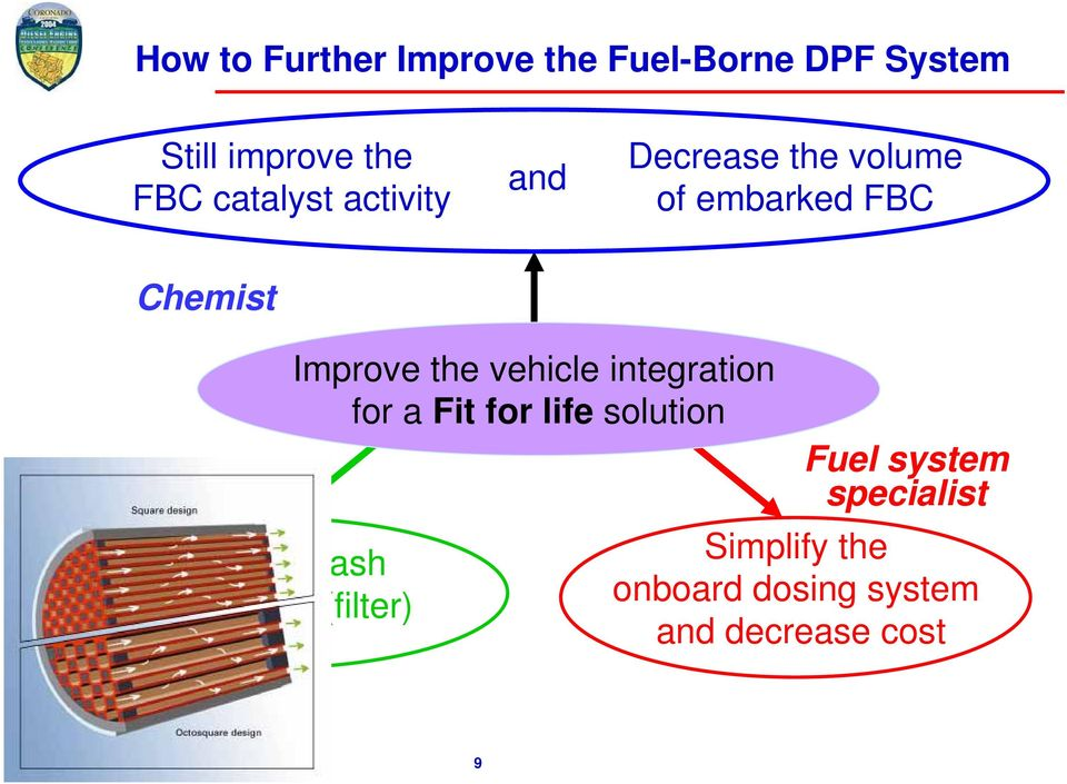ash management (filter) Improve the vehicle integration for a Fit for life