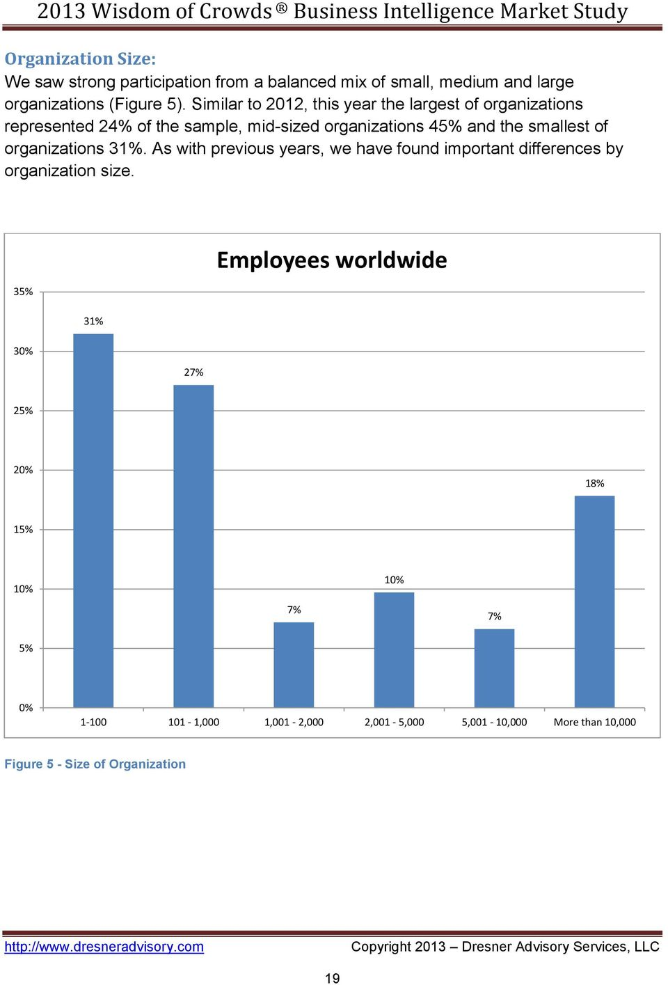 of organizations 31%. As with previous years, we have found important differences by organization size.