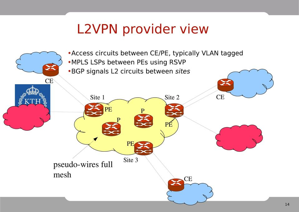 using RSVP BGP signals L2 circuits between sites