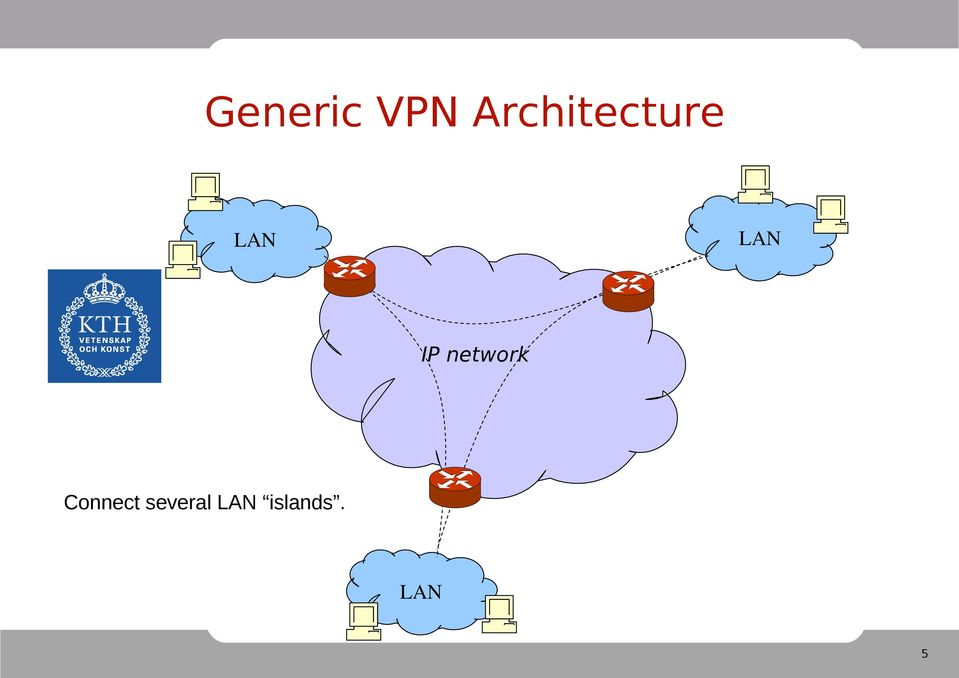 LAN IP network
