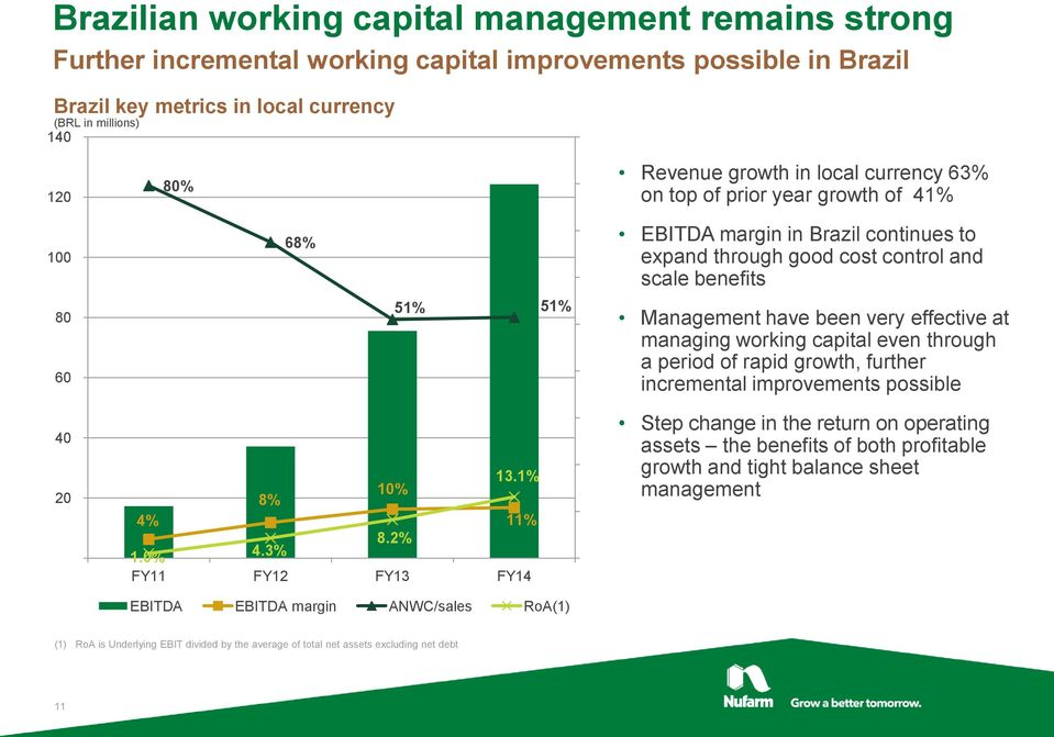 Management have been very effective at managing working capital even through a period of rapid growth, further incremental improvements possible 40 20 13.1% 10% 8% 4% 11% 8.2% 1.0% 4.