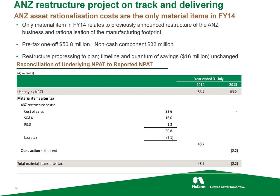 Restructure progressing to plan; timeline and quantum of savings ($16 million) unchanged Reconciliation of Underlying NPAT to Reported NPAT (A$ millions) Year ended 31 July 2014