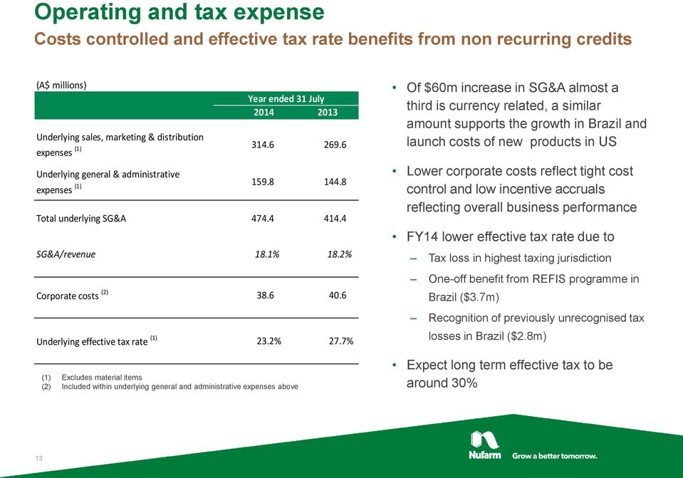 6 Underlying effective tax rate (1) 23.2% 27.