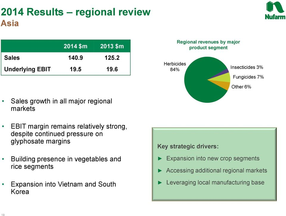 Other 6% EBIT margin remains relatively strong, despite continued pressure on glyphosate margins Building presence in vegetables and