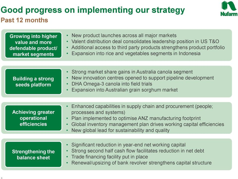 platform Strong market share gains in Australia canola segment New innovation centres opened to support pipeline development DHA Omega-3 canola into field trials Expansion into Australian grain