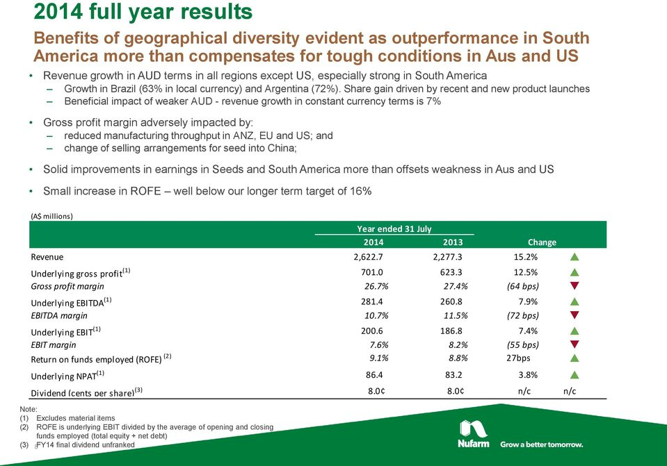 Share gain driven by recent and new product launches Beneficial impact of weaker AUD - revenue growth in constant currency terms is 7% Gross profit margin adversely impacted by: reduced manufacturing