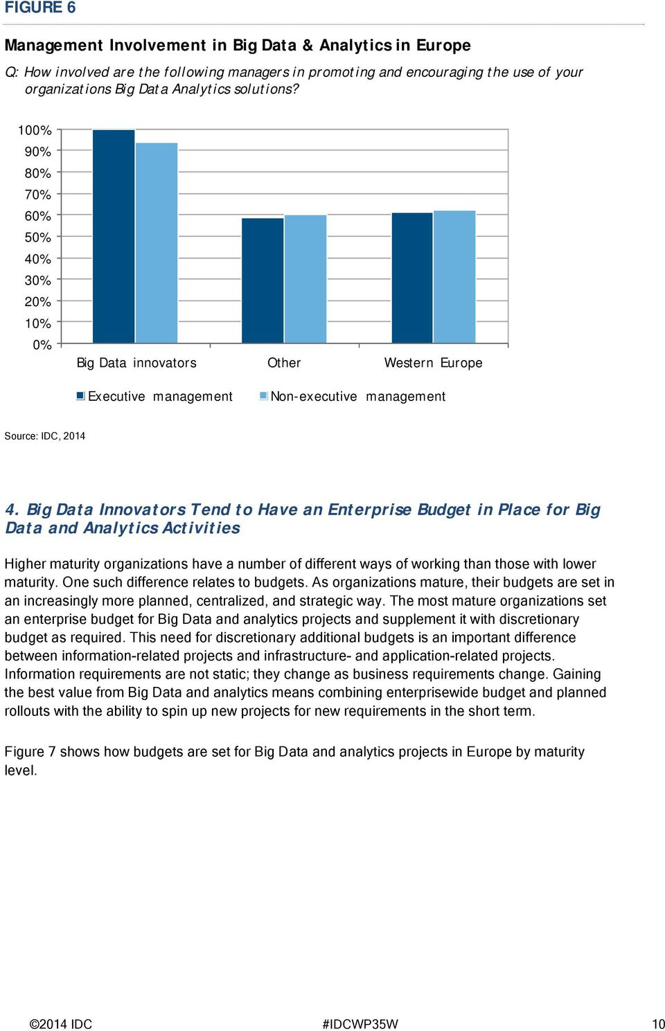 Big Data Innovators Tend to Have an Enterprise Budget in Place for Big Data and Analytics Activities Higher maturity organizations have a number of different ways of working than those with lower