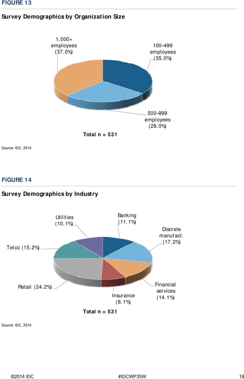 0%) FIGURE 14 Survey Demographics by Industry Telco (15.2%) Utilities (10.