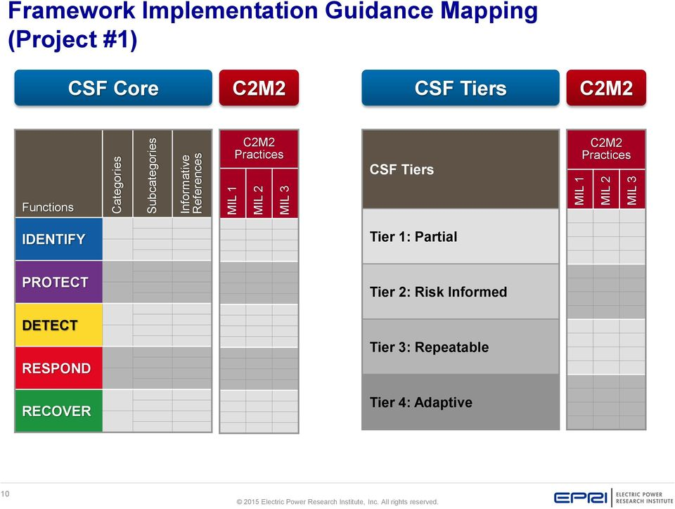 C2M2 Practices CSF Tiers C2M2 Practices Functions IDENTIFY Tier 1: Partial PROTECT