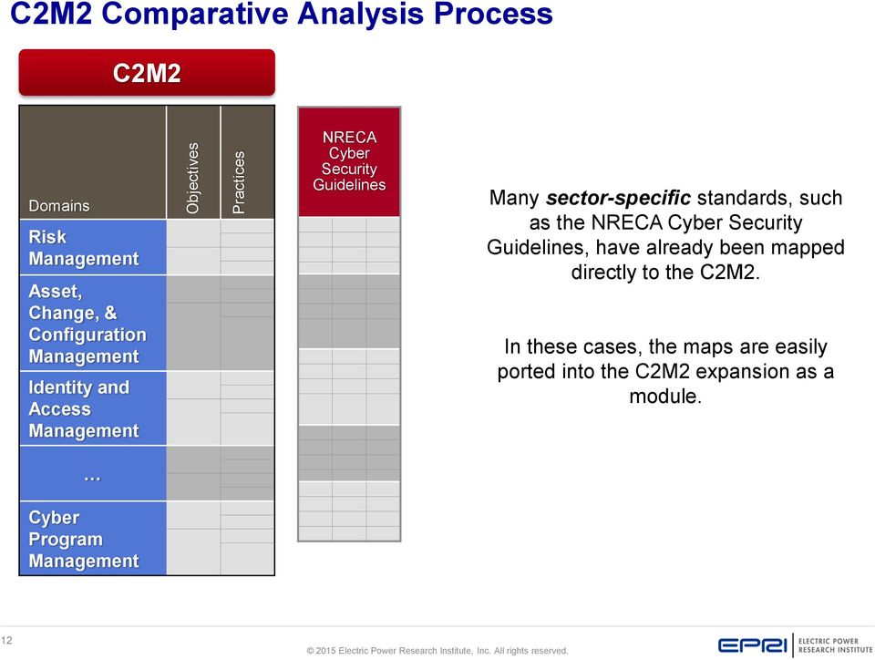 sector-specific standards, such as the NRECA Cyber Security Guidelines, have already been mapped