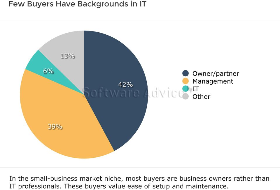 small-business market niche, most buyers are business