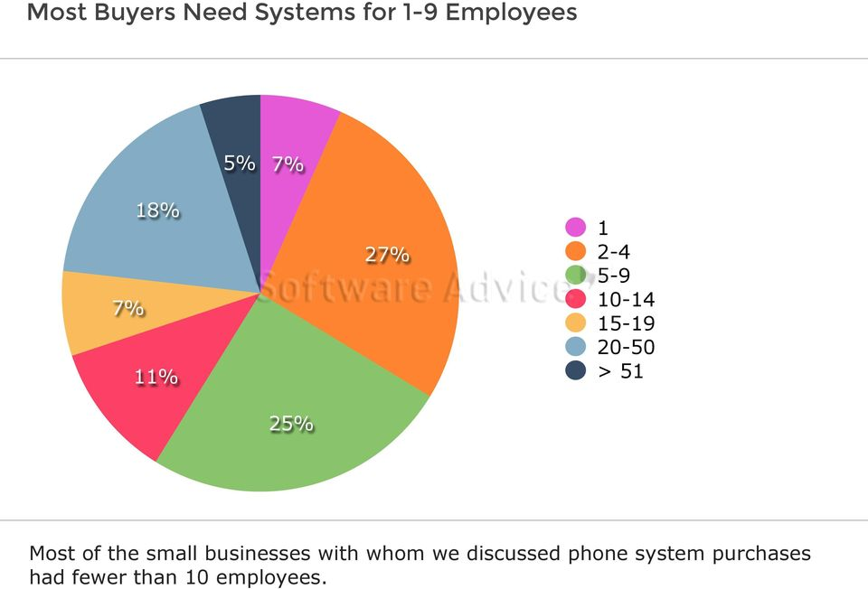 25% Most of the small businesses with whom we