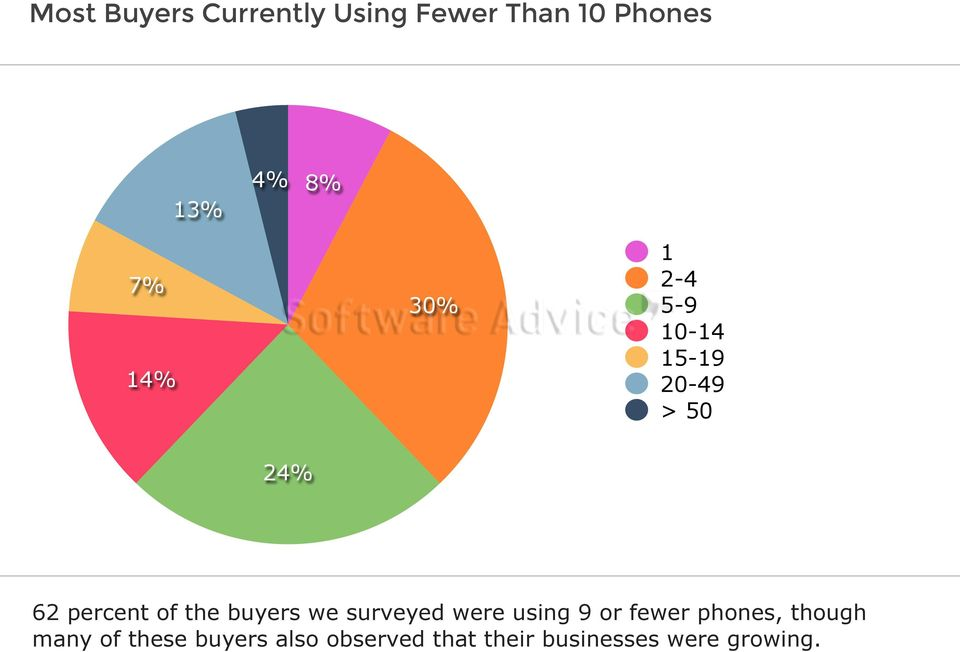 buyers we surveyed were using 9 or fewer phones, though many