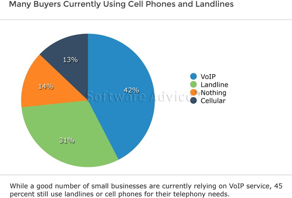 small businesses are currently relying on VoIP service, 45