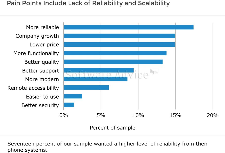 accessibility Easier to use Better security 0% 5% 10% 15% 20% Percent of sample