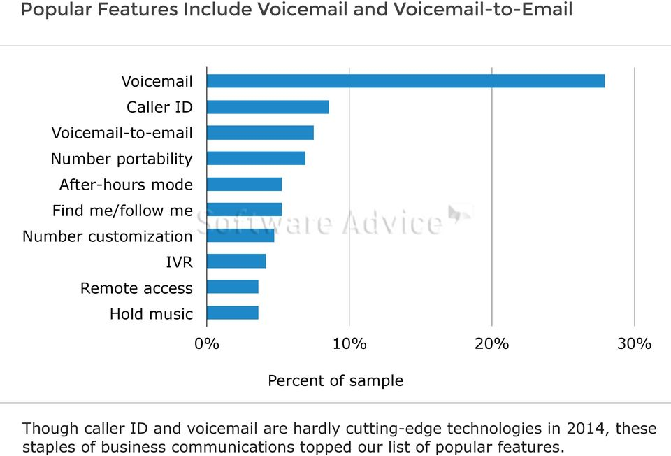 Hold music 0% 10% 20% 30% Percent of sample Though caller ID and voicemail are hardly